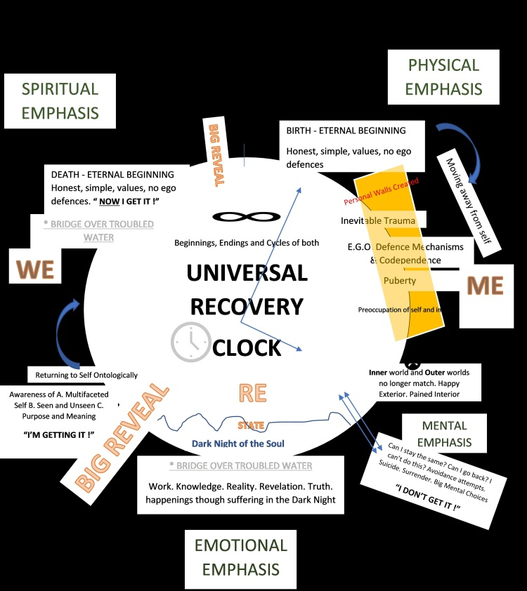 Discover the Universal Recovery Clock